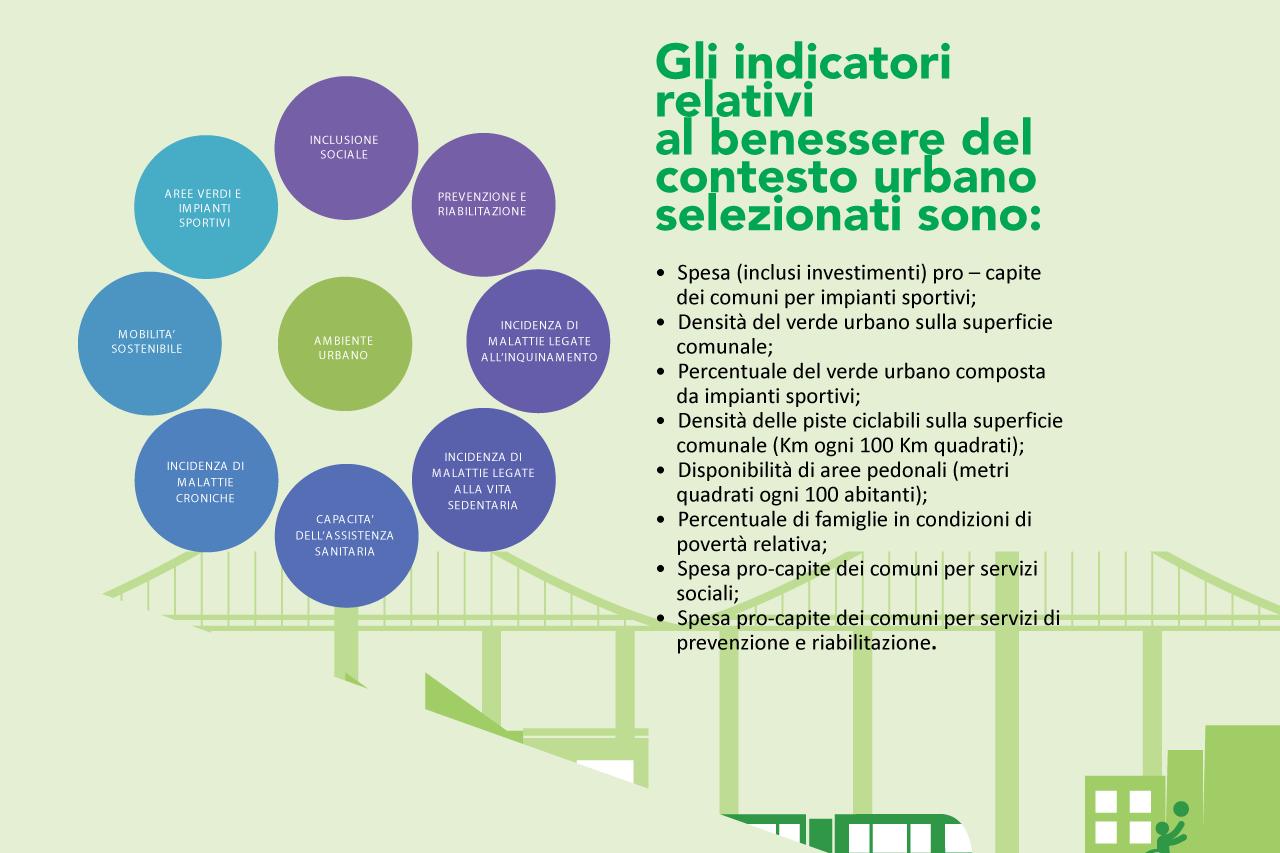 Indicatori Di Salute E Benessere Nelle Citta Metropolitane Italiane Urbes Magazine